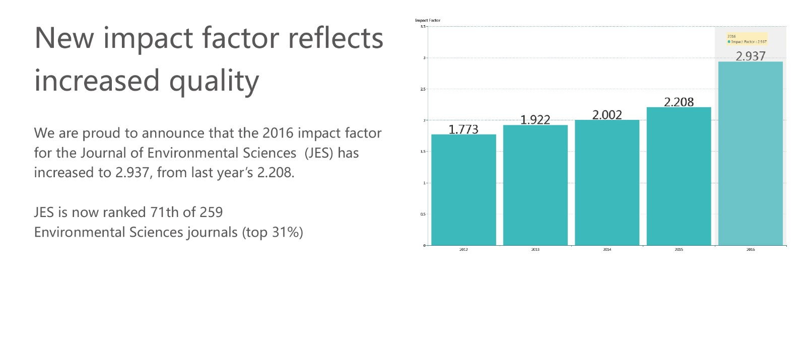 New Impact Factor  2.937 <br> A 33% Increase!